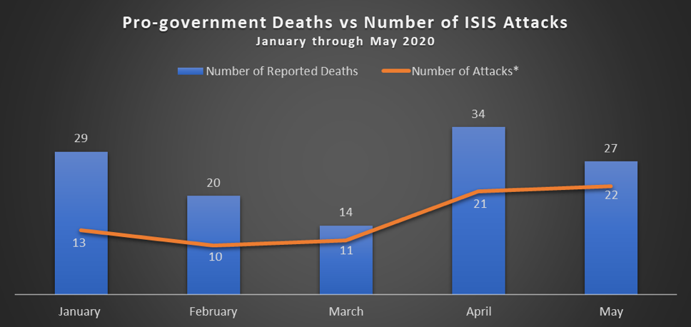 "Fig 10: The number of pro-government fighters reportedly killed by ISIS each month, compared with the number of apparent attacks carried out by the group. See footnote 11 for an explanation of ""number of attacks."""